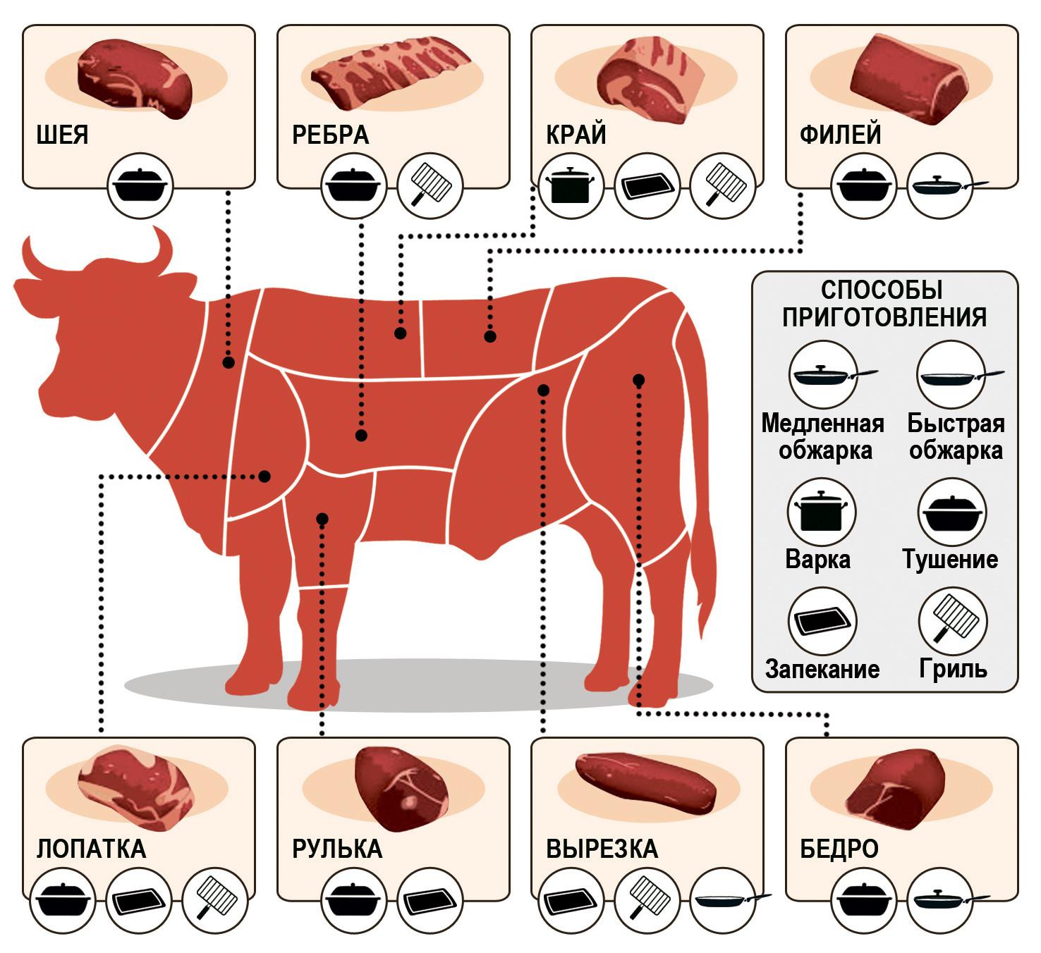 как выбрать мясо фото